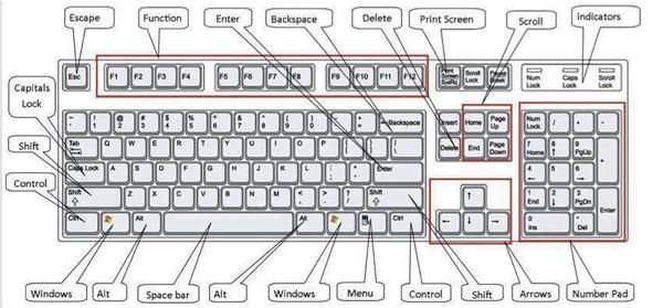 63 phím tắt không thể không biết với người dùng Windows