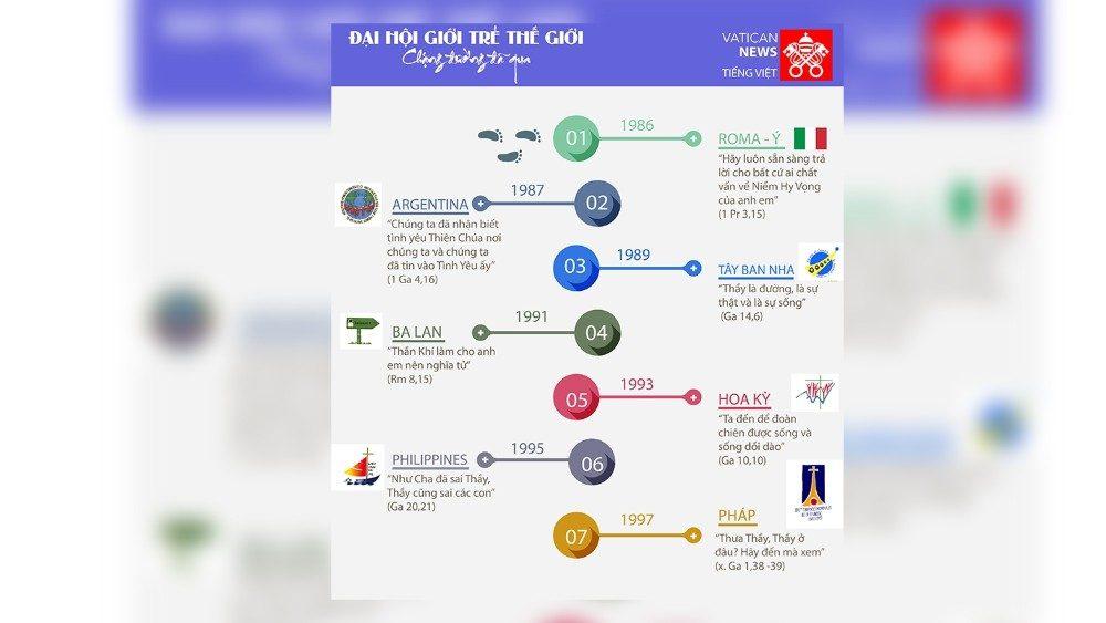 [Đại hội Giới Trẻ] Infographics - những chặng đường đã qua