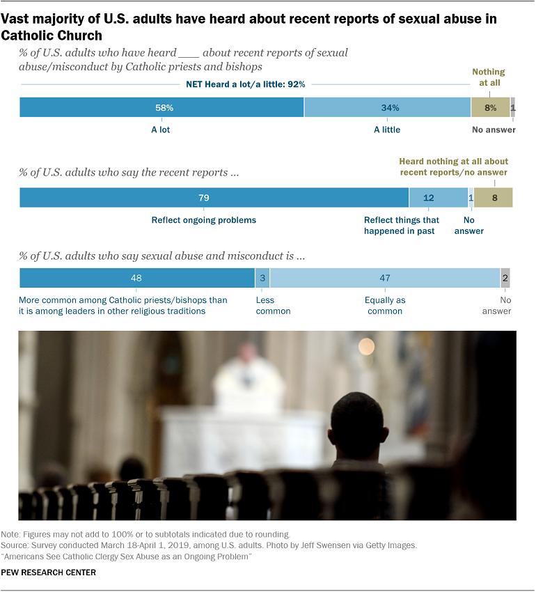 Thăm dò mới cho thấy người Hoa Kỳ vẫn thấy Giáo Hội chưa giải quyết xong việc giáo sĩ lạm dụng tình dục