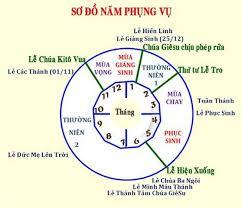 Tìm hiểu Niên Lịch năm  Phụng Vụ